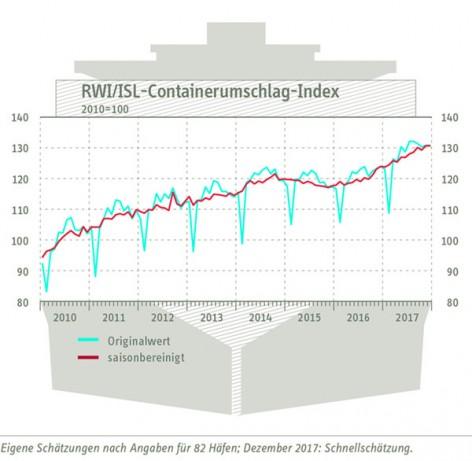I_4594_Containerumschlagindikator_Dezember_2017