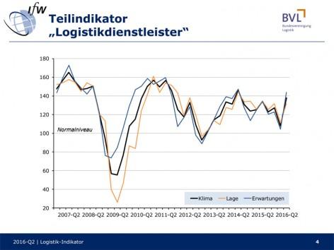 Logistik-Indikator