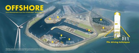 offshore_innovation_overzicht_visual